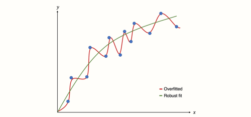 overfitting col sep
